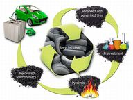 Waste Tire Rubber to