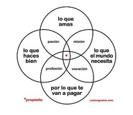 Propósitos #Coaching