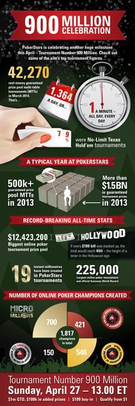 PokerStars is celebr