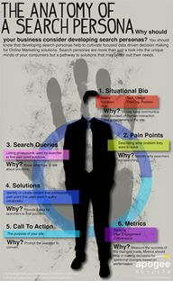 Infographic: Anatomy of a Search Persona