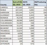 Utica Shale: Oil Pro