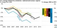Energy-related CO2 e