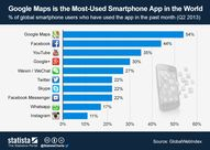 Most-Used Smartphone