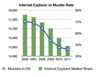 Internet Explorer us