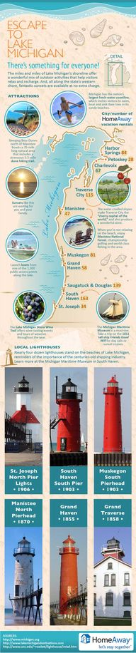 Helpful for planning a trip along the Lake Michigan coast!