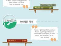 Riverdance essay
