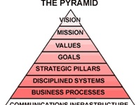 harvard business review and strategic planning