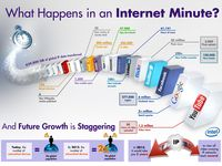 Technology and gadget information, infographics, social media, and so on.