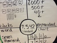 Math - place value, expanded notation
