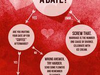valentine day date chart