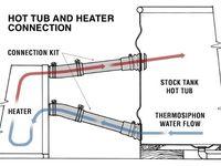 13 Wood fired hot tub ideas | hot tub, tub, diy hot tub