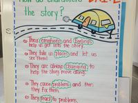 1000+ images about Teaching Language arts: 5.6b role and function of ...