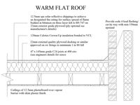 Mastering The Flat Roof Requires More Than Minimal Slope Measurements Flat Roof Roof Flat Roof Construction