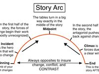 1000 images about writing story arc on pinterest for Story arc template