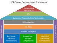 Image Result For Student Career Paths India Career Counseling