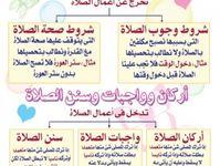 سنن الصلاة الفعلية Islamic Inspirational Quotes Learn Islam Islam Beliefs