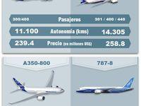 Aviación / Aerolíneas y aviación en general.