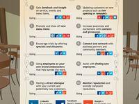 Internet Marketing for Restaurants
