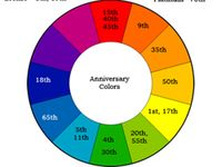What Are The Anniversary Symbols Meanings And Colors By Year Anniversary Meanings 13th Wedding Anniversary Gift Anniversary Traditions