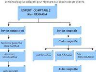 Rapport De Stage Et Fin Etudes Rapport De Stage Comptabilite Comptabilite Fiduciaire