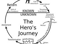 archetypes spider man and hero cycle essay Superheroes: favorite superhero – reflective essay 1favorite superhero – reflective essay 1 the most important aspect of spider-man that makes him the hero.