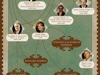History -  Genealogy - People
