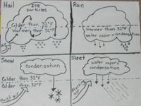 11 best Science-Clouds 5th grade images on Pinterest