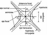 36 mejores imágenes de conicas matematicas: hiperbola