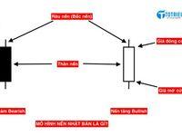 Indicator Hỗ Trợ Xac định Mo Hinh Nến Vai đầu Vai Cho Mt4 Va