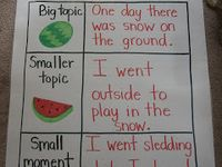 ... writing on Pinterest | Lucy calkins, Small moments and Writer workshop