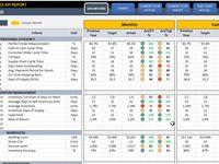 Supply Chain Logistics Kpi Dashboard Kpi Dashboard Kpi