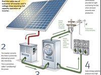 Trojan 5shp Gel Deep Cycle Gel Battery Solar Panels For Home Solar Panel Installation Solar Panel Cost
