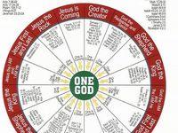 Biblical charts and teaching