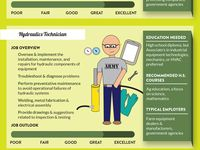 Career Pathways For A Mechanical Engineer Infographic Synergy Files Mechanical Engineering Career Career Pathways Engineering Careers