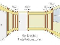 Leitungsverlegung Und Installationszoneninstallationszonen Nach Din 18015 3 Elektrisch Elektroinstallation Planen Elektroinstallation Haus Elektroinstallation
