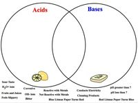 60 Best Phy Sci 5 acids bases and solutions images