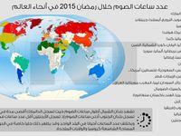إنفوجرافيك عدد ساعات الصوم خلال رمضان 2015 في أنحاء العالم Rt Arabic Ramadan Blog Pie Chart