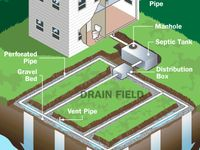 17 Best Images About Off The Grid Septic On Pinterest