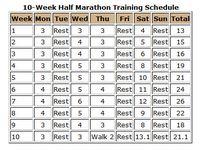 1/2 marathon training ideas/schedules/nutrition