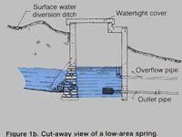 ALT HOUSING - Plumbing