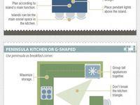 Dapur / Design dapur