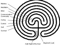 Labyrinths and Other Recursive Patterns