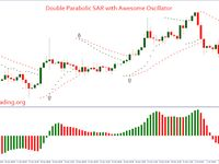 Double Parabolic Sar With Awesome Oscillator Forex Forextrading