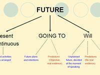 write essay future tense