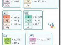 小学生用 算数の単位換算表 小学校 算数 算数 単位換算表
