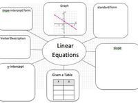 157 Best Education-Algebra 1-Linear Equations images