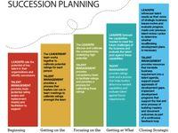 nonprofit succession planning template - 16 best succession planning images on pinterest