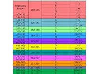 Reading Level Correlation Chart Rit Lexile Guided Reading Ar Reading Level Chart Guided Reading Levels Guided Reading