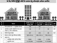 Auda Ahmedabad Housing Scheme 2019 Auda Housing Scheme 2019