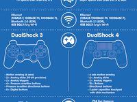 Gamer girl, ps3, PlayStation, Sony, infographs, girly gaming,